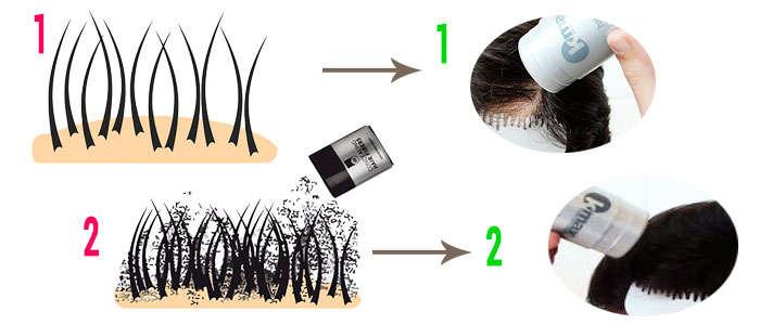 Cómo usar Kmax fibras capilares
